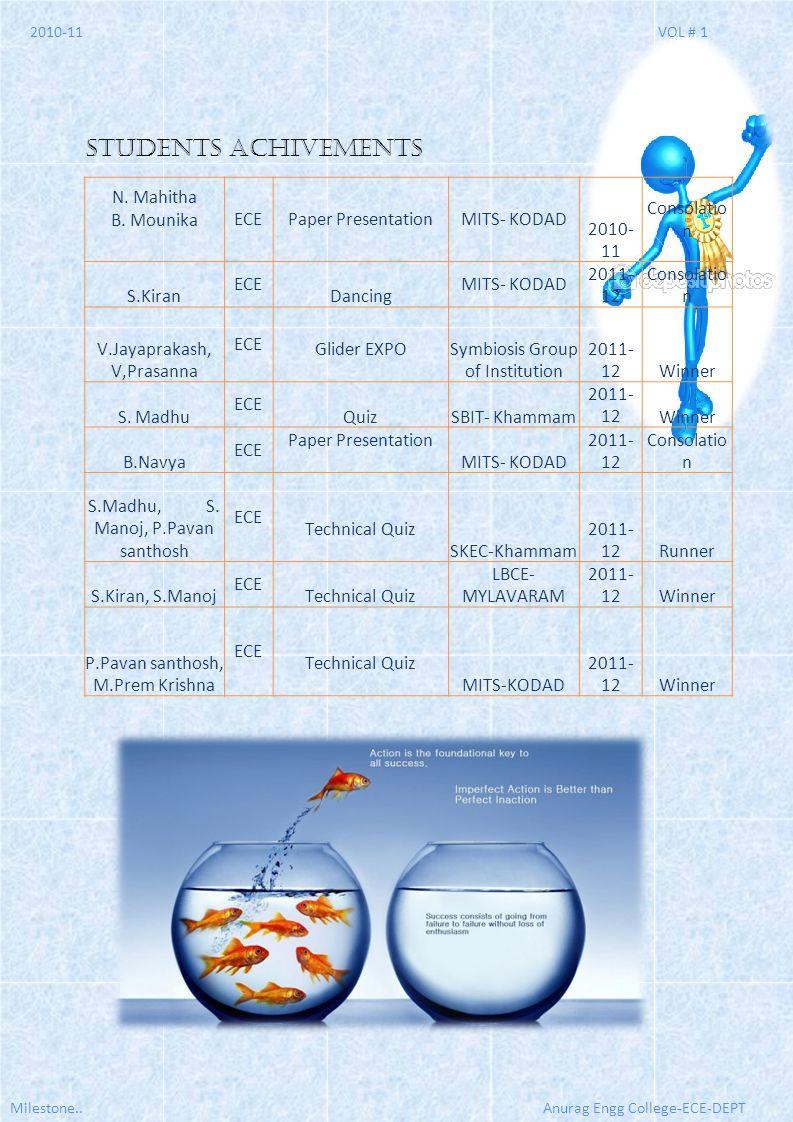STUDENTS ACHIVEMENTS N. Mahitha B. Mounika ECE Paper Presentation