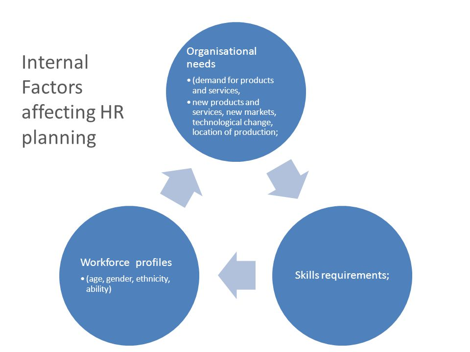 Internal Factors affecting HR planning
