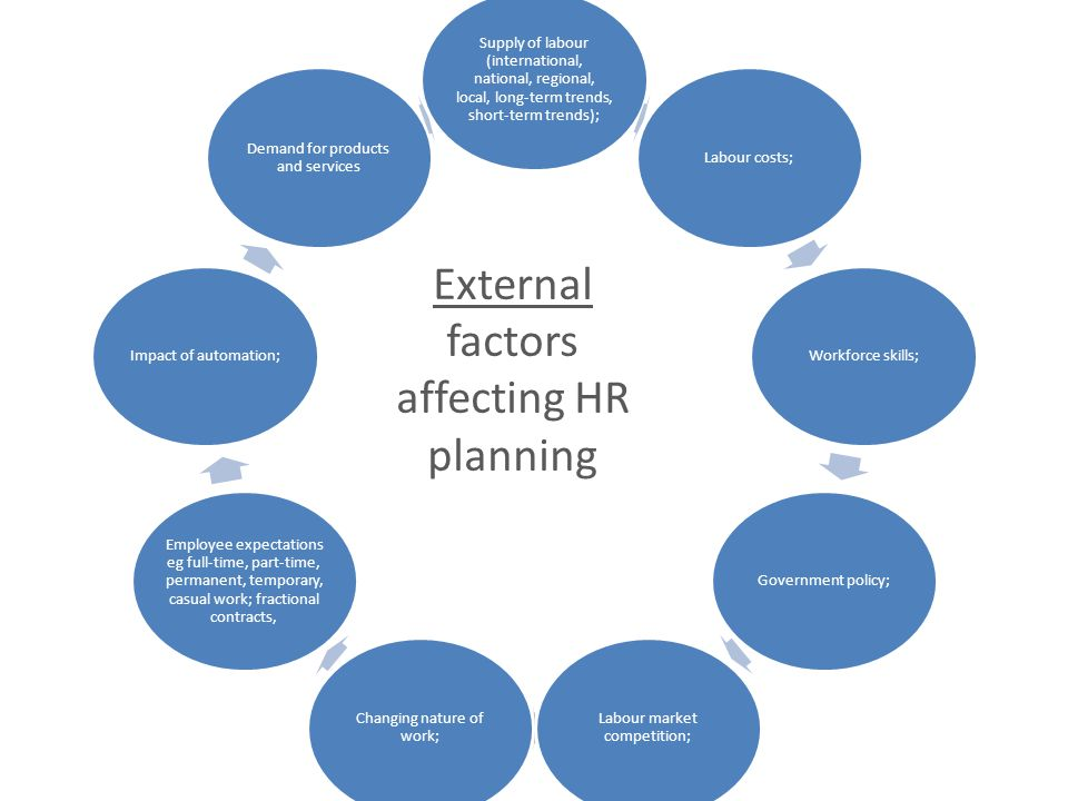 External factors affecting HR planning