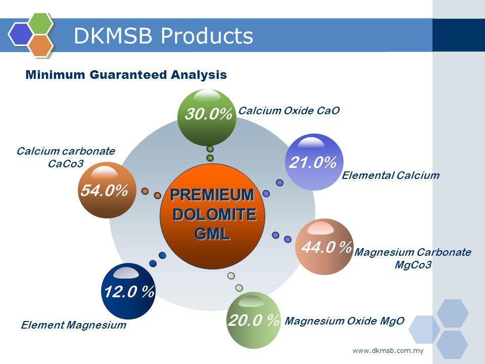 DKMSB Products 30.0% 21.0% 54.0% PREMIEUM DOLOMITE GML 44.0 % 12.0 %