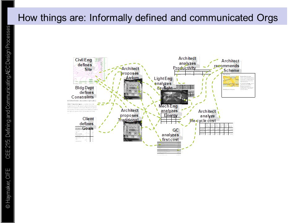 How things are: Informally defined and communicated Orgs