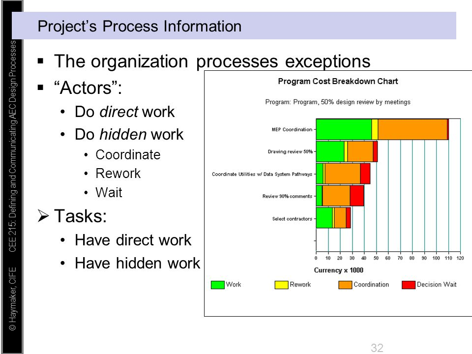 Project's Process Information
