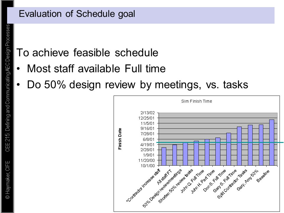 Evaluation of Schedule goal