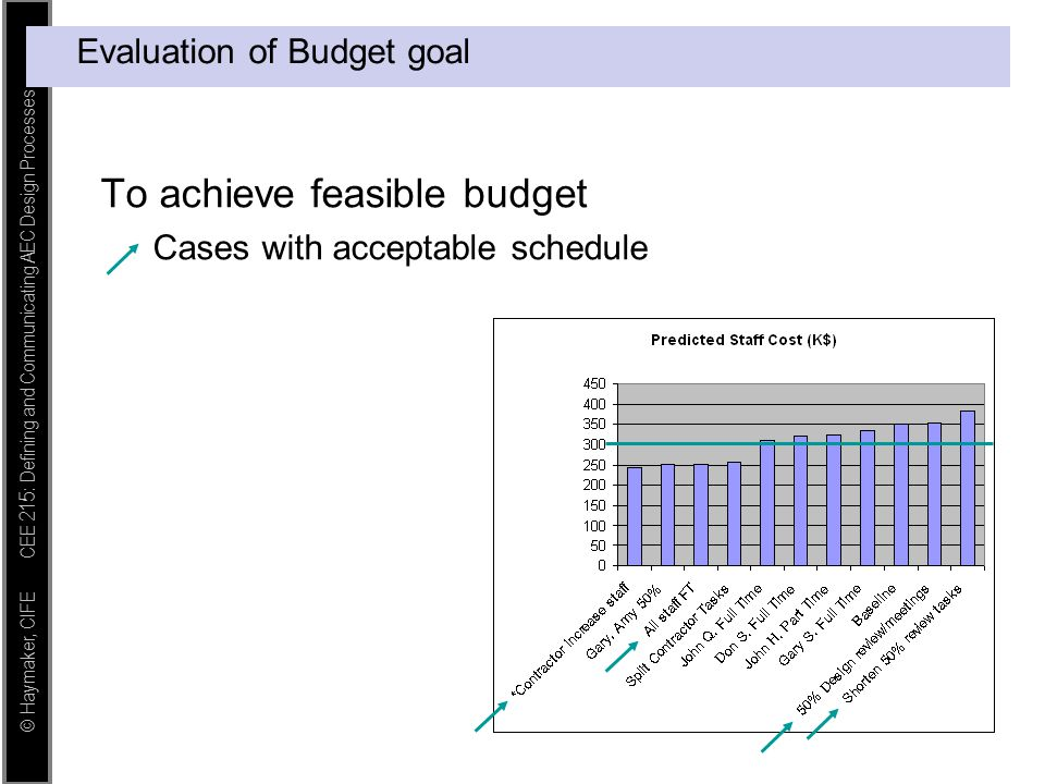 Evaluation of Budget goal