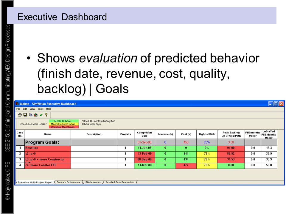 Executive Dashboard Shows evaluation of predicted behavior (finish date, revenue, cost, quality, backlog) | Goals.
