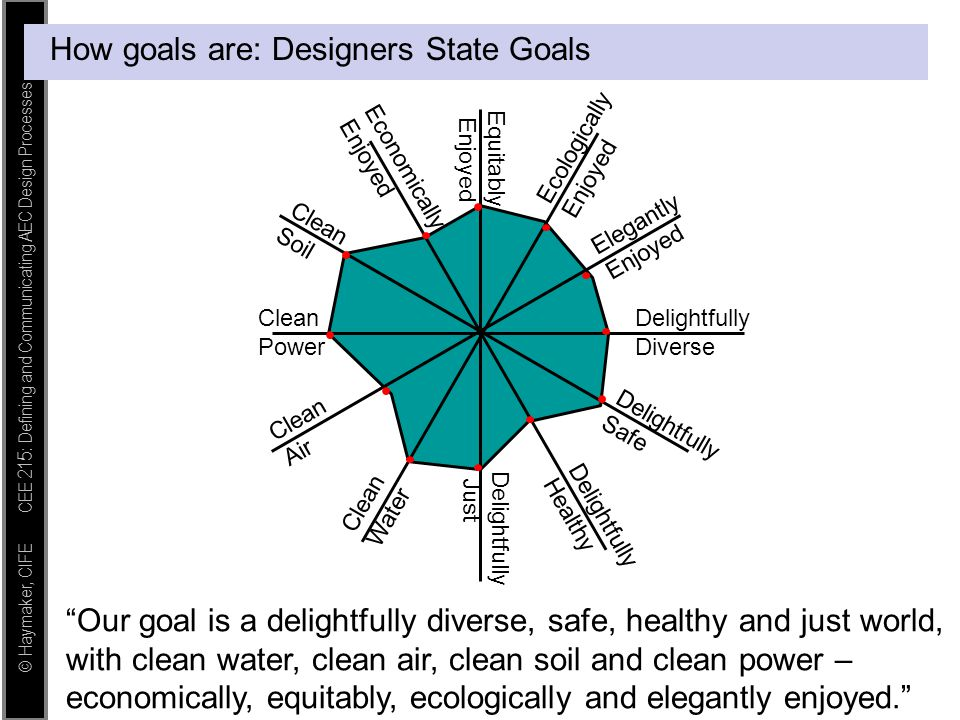 How goals are: Designers State Goals
