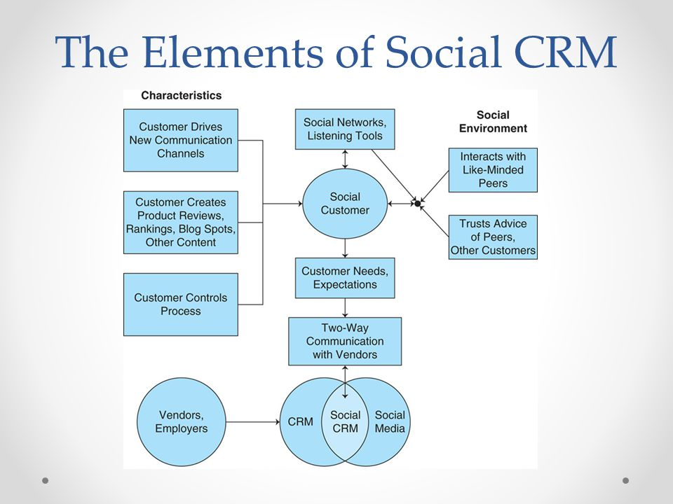 The Elements of Social CRM