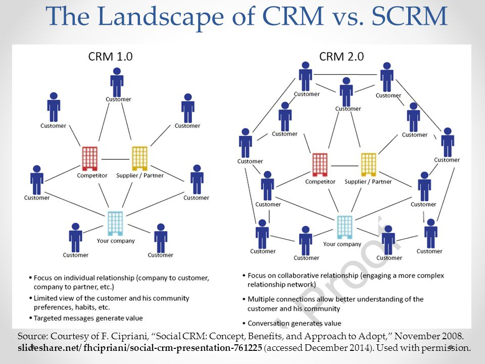 The Landscape of CRM vs. SCRM