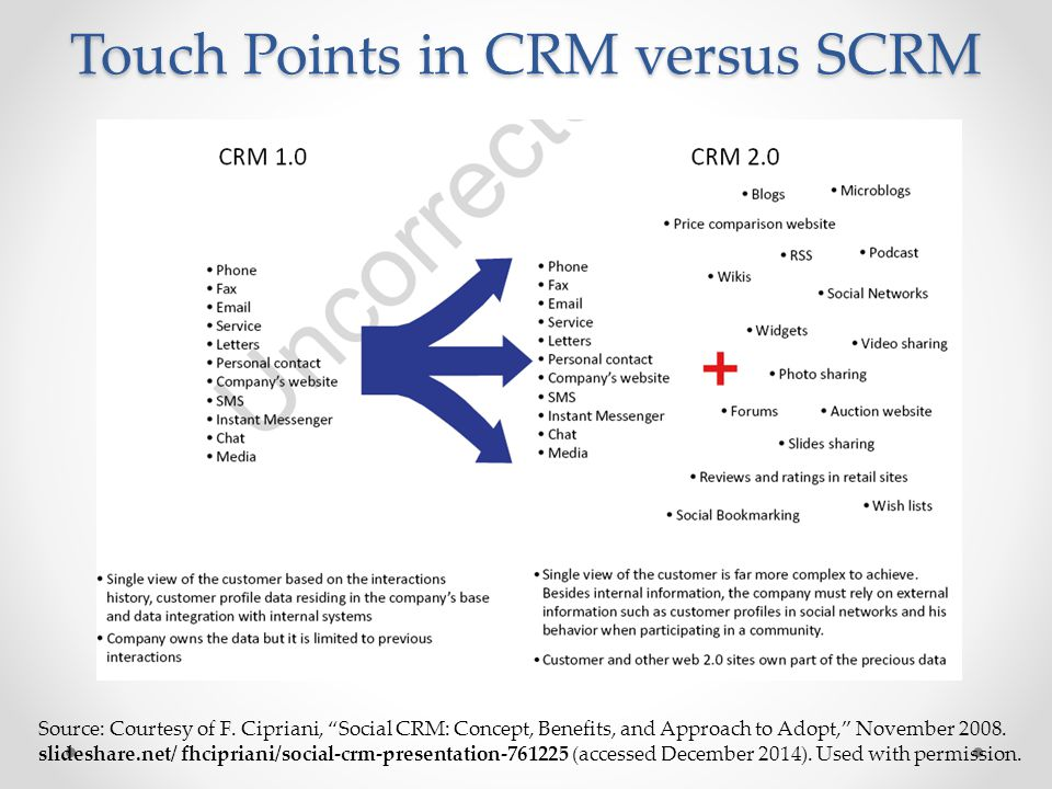 Touch Points in CRM versus SCRM