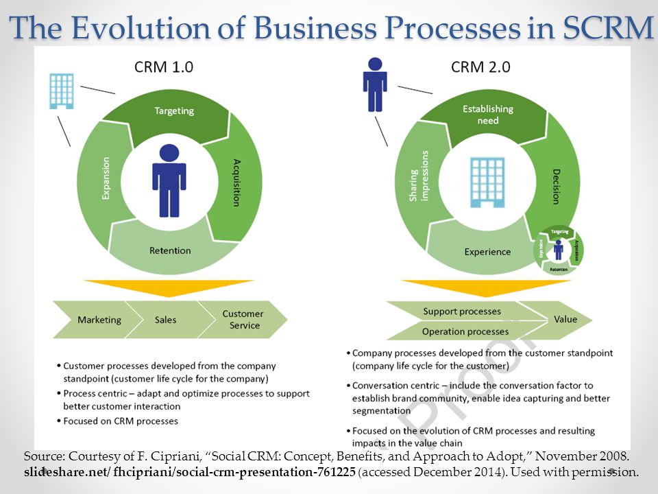 The Evolution of Business Processes in SCRM