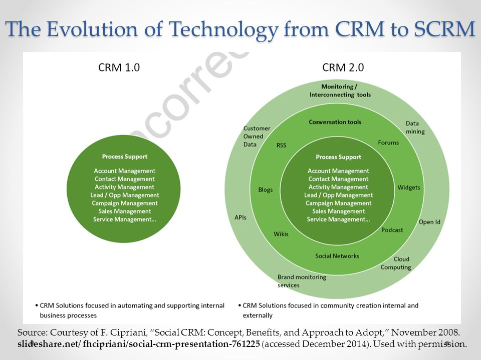 The Evolution of Technology from CRM to SCRM