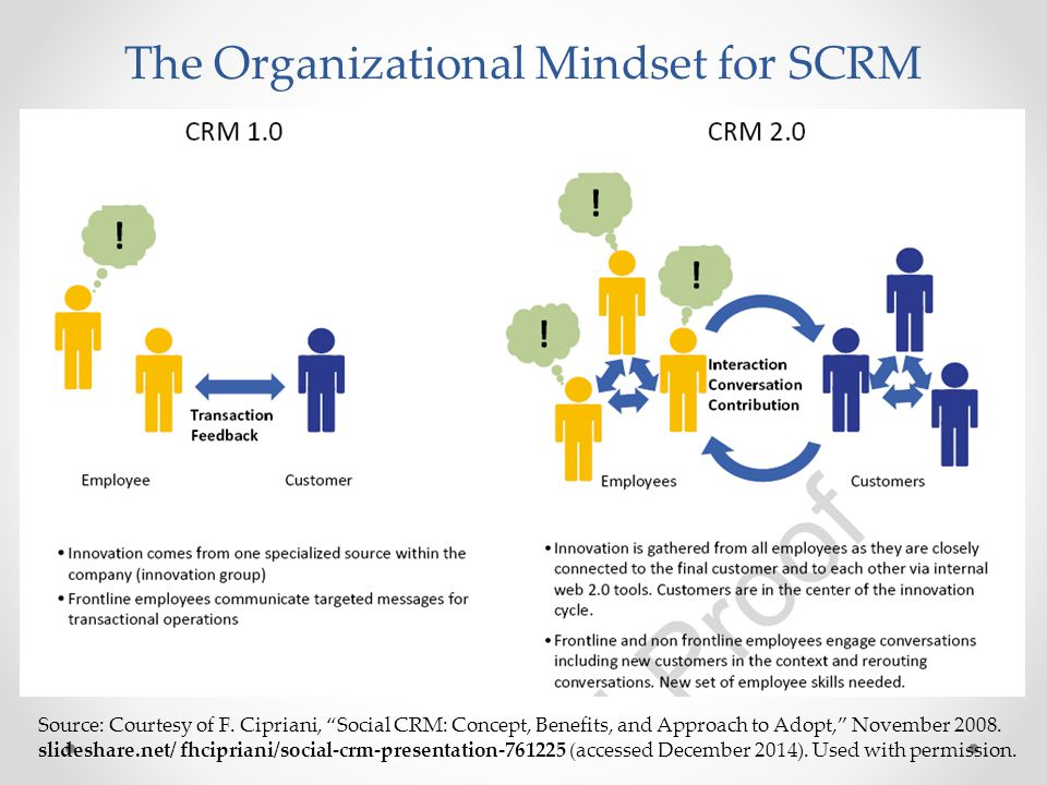 The Organizational Mindset for SCRM