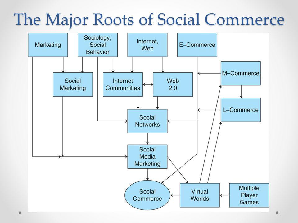 The Major Roots of Social Commerce