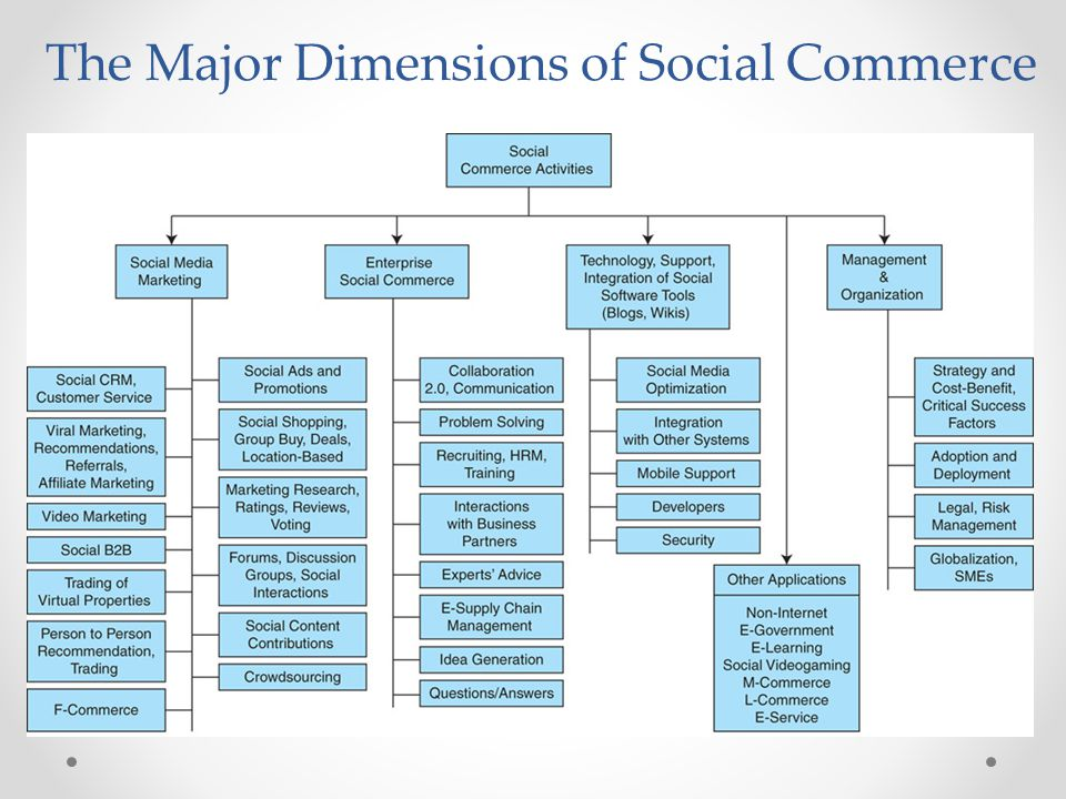 The Major Dimensions of Social Commerce
