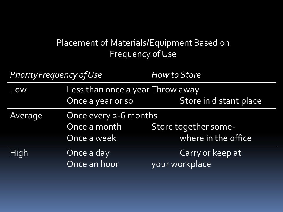 Placement of Materials/Equipment Based on