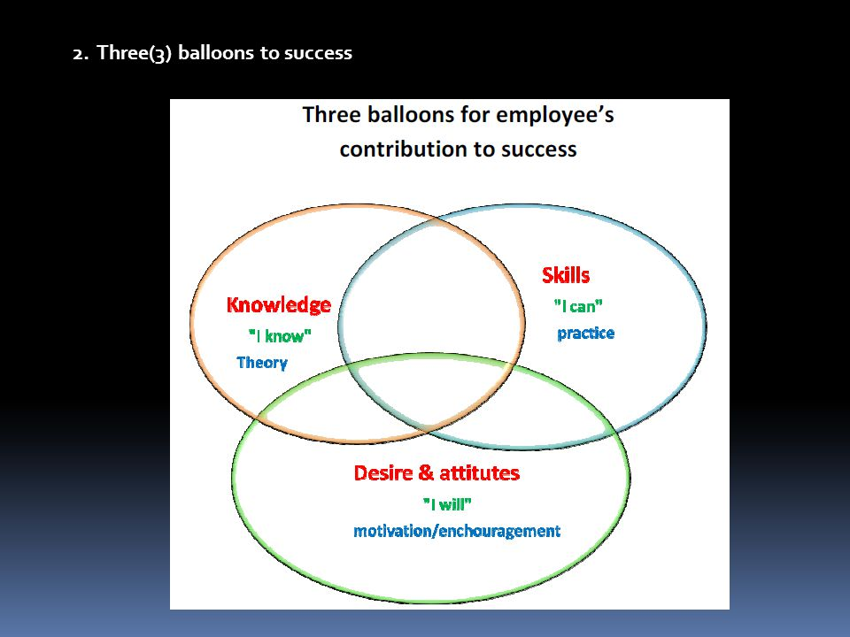 2. Three(3) balloons to success