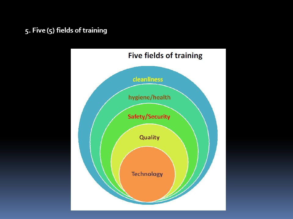 5. Five (5) fields of training