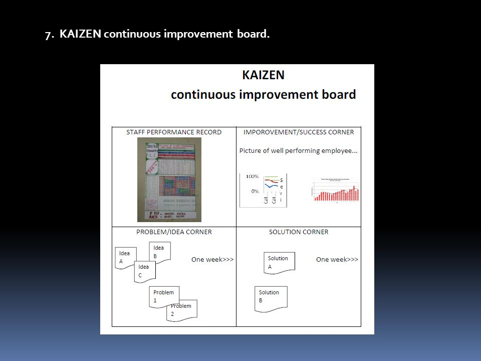 7. KAIZEN continuous improvement board.