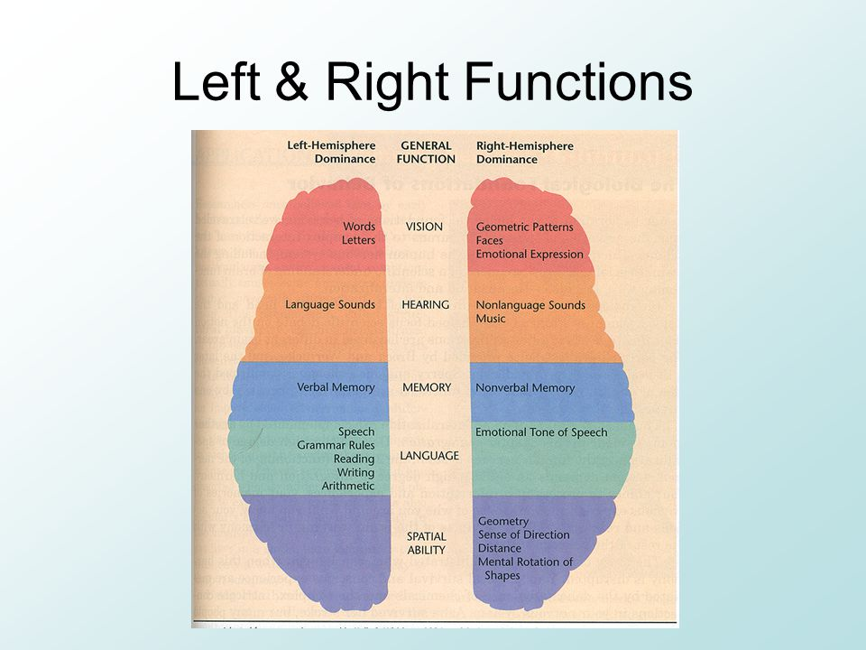 Left & Right Functions