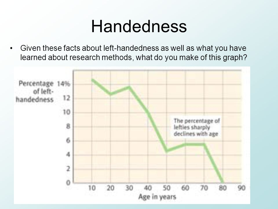 Handedness Given these facts about left-handedness as well as what you have learned about research methods, what do you make of this graph