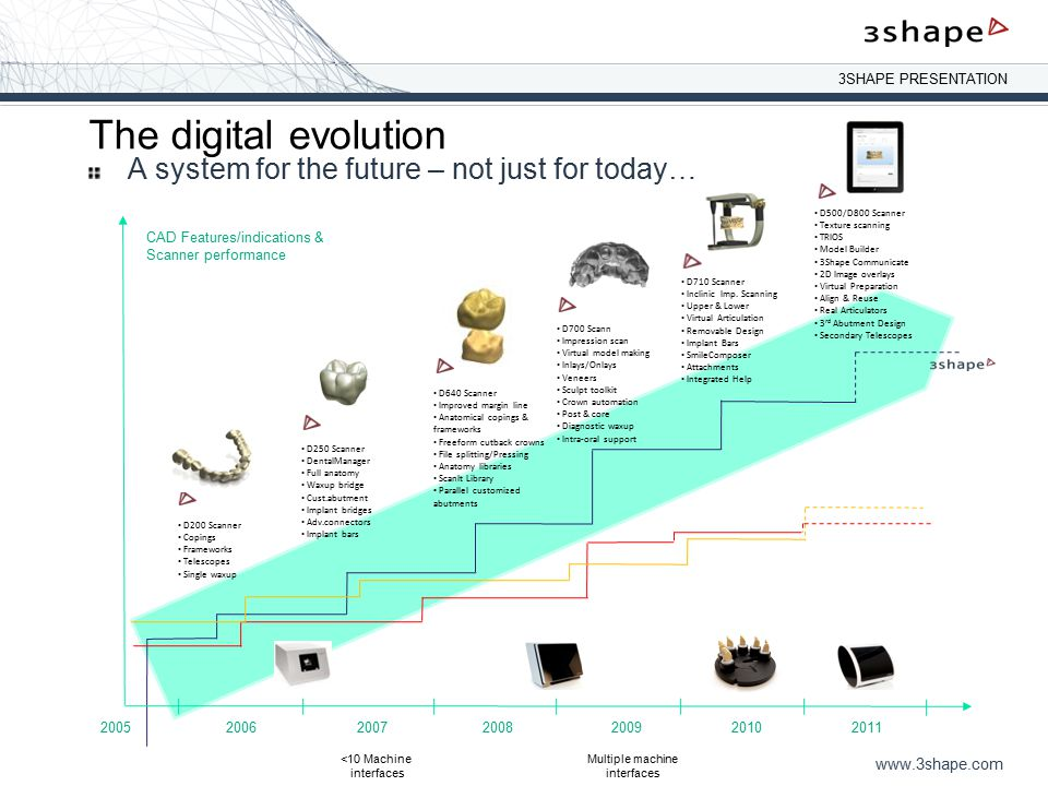 The digital evolution A system for the future – not just for today…