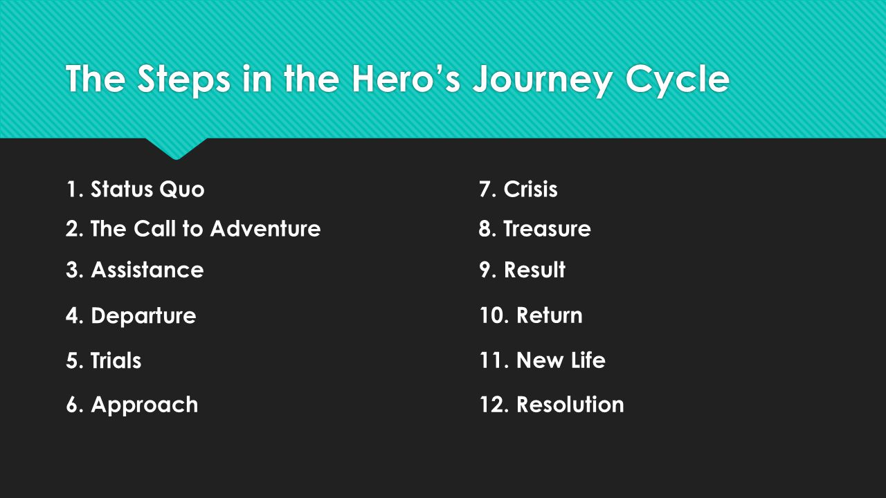 step 1 12 the hero's journey Get all the details on the princess bride: hero's journey description, analysis, and more, so you can understand the ins and outs of the princess bride.