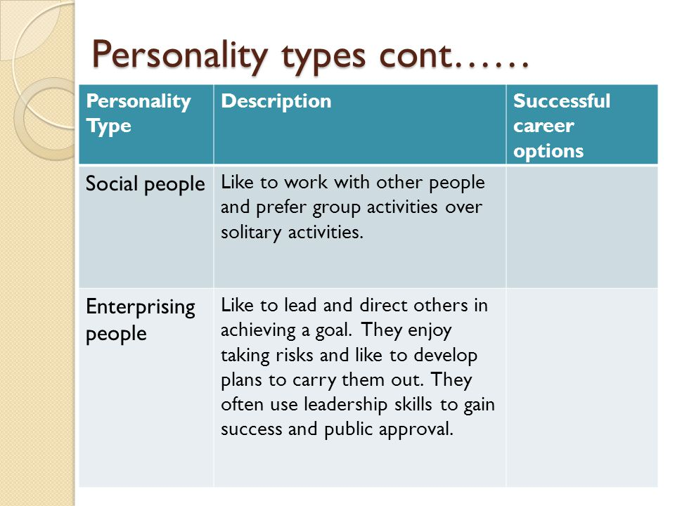 Personality types cont……
