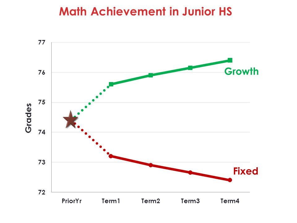 Math Achievement in Junior HS