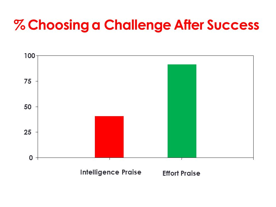 % Choosing a Challenge After Success