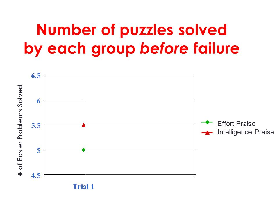 Number of puzzles solved by each group before failure