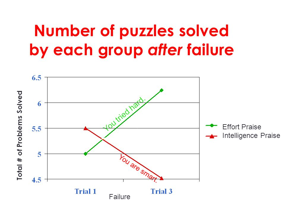 Number of puzzles solved by each group after failure
