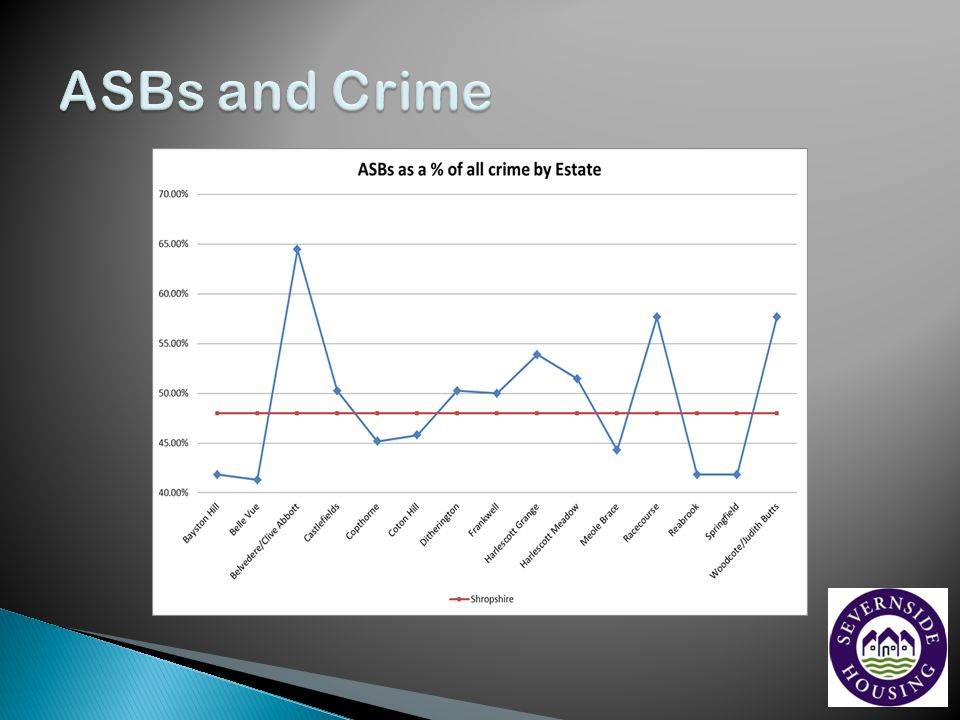 ASBs and Crime