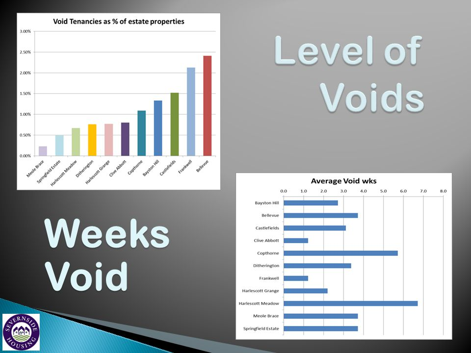 Level of Voids Weeks Void