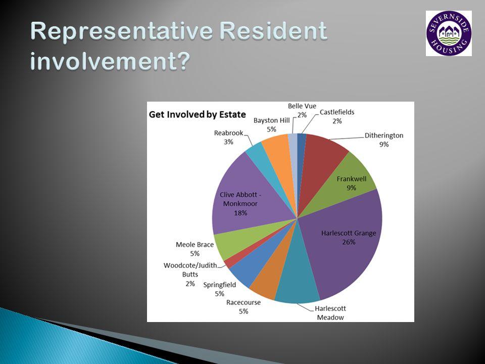 Representative Resident involvement