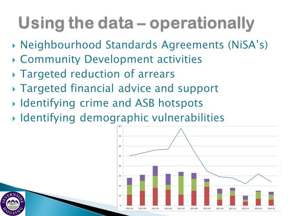 Using the data – operationally