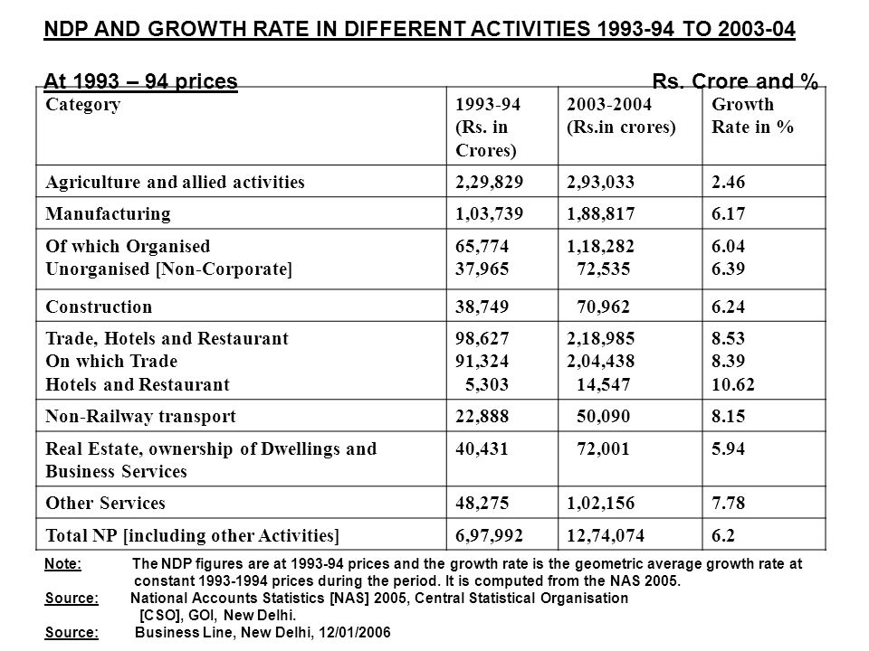 NDP AND GROWTH RATE IN DIFFERENT ACTIVITIES 1993-94 TO 2003-04