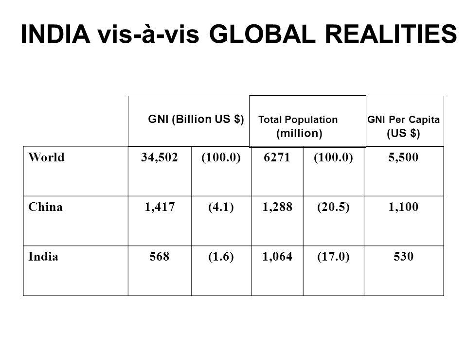 INDIA vis-à-vis GLOBAL REALITIES