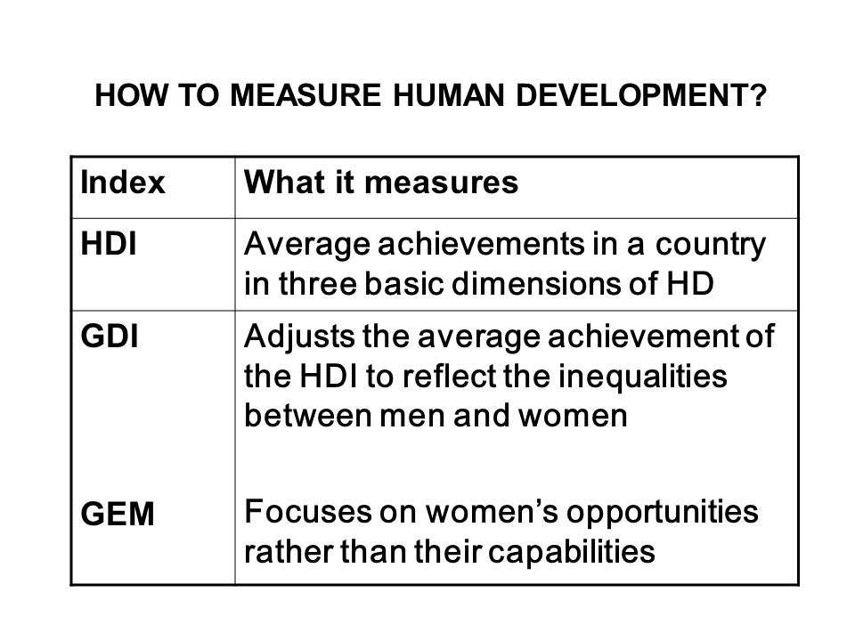 Average achievements in a country in three basic dimensions of HD GDI