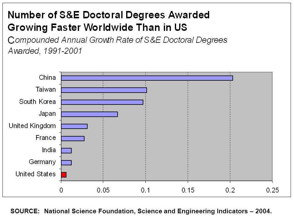 SOURCE: National Science Foundation, Science and Engineering Indicators – 2004.