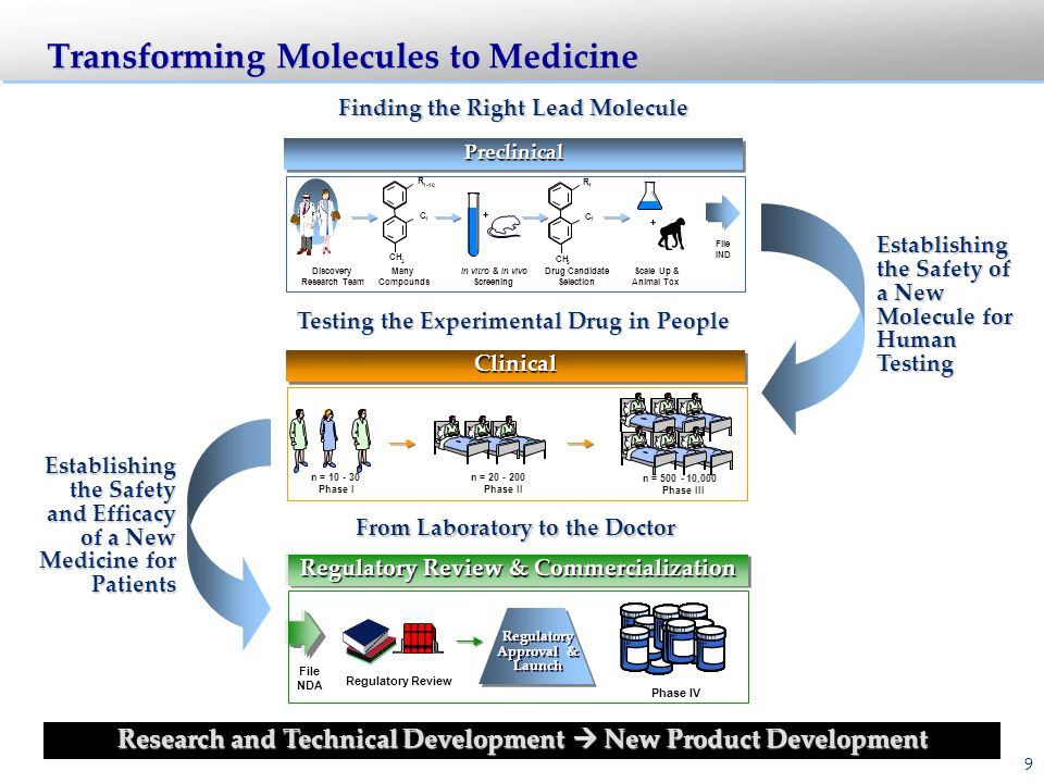 Transforming Molecules to Medicine