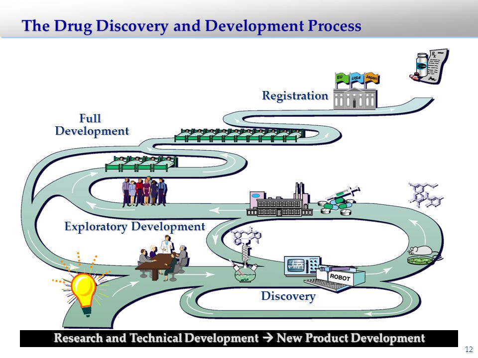 Drug Discovery: The Overarching Questions