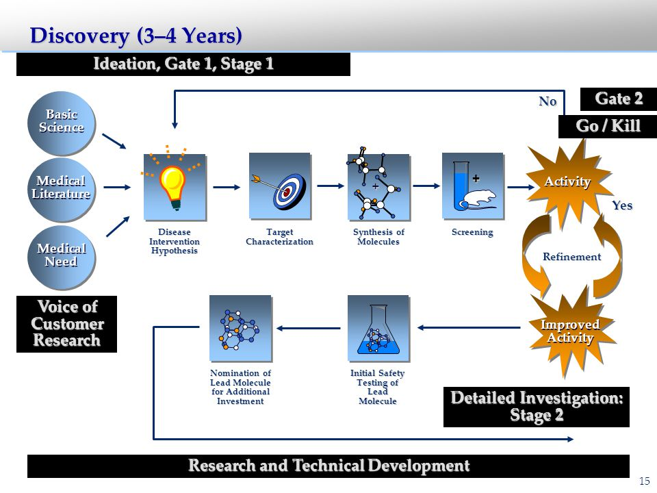 Discovery (3–4 Years) 4/4/00. Ideation, Gate 1, Stage 1, and Gate 2. Identify and Refine a Portfolio of Promising Molecules ( Candidates )