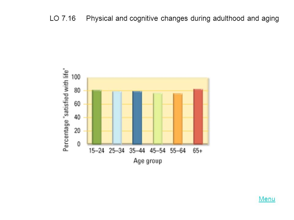 LO 7.16 Physical and cognitive changes during adulthood and aging