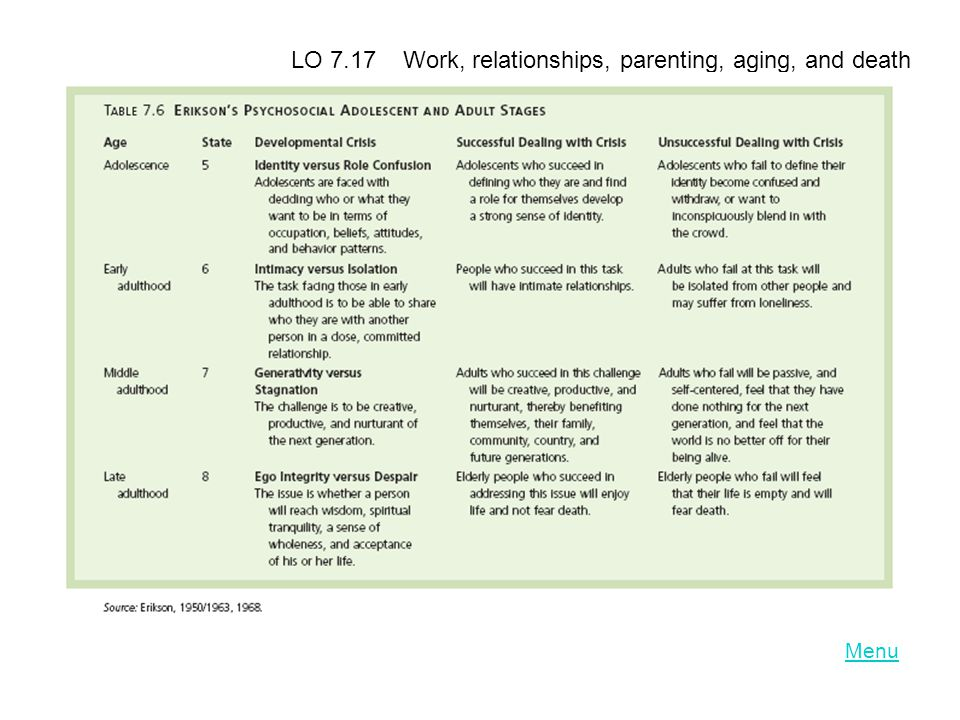 LO 7.17 Work, relationships, parenting, aging, and death