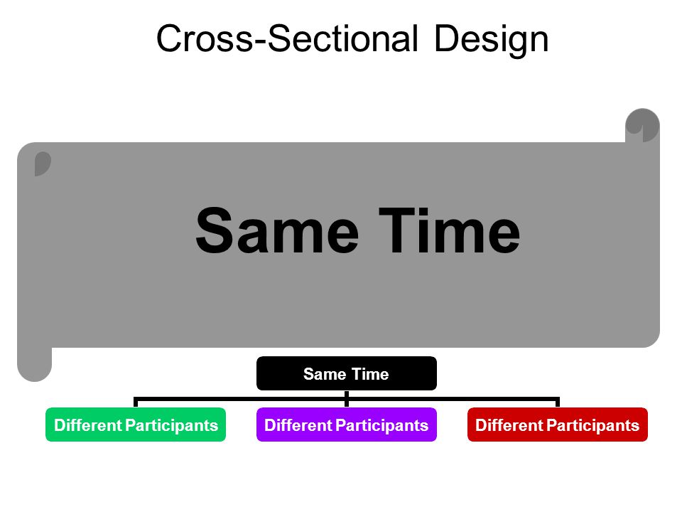 Cross-Sectional Design