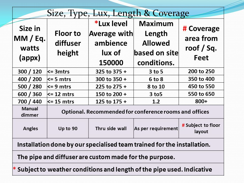 Size, Type, Lux, Length & Coverage