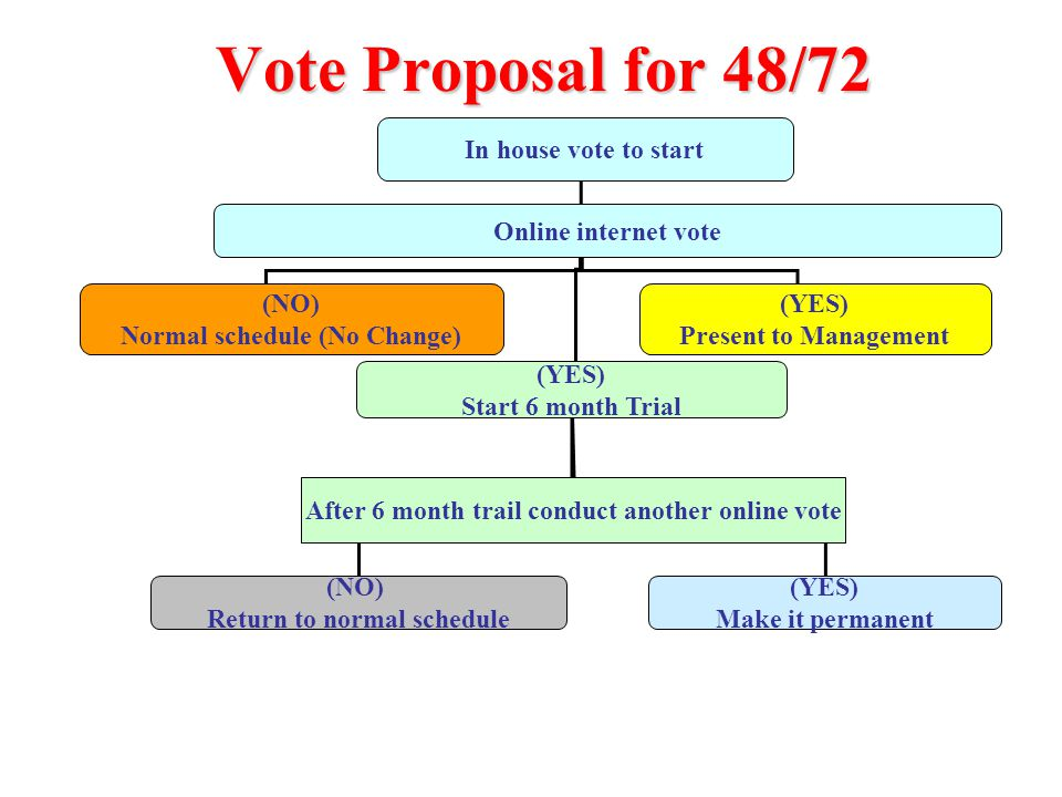 Vote Proposal for 48/72 In house vote to start Online internet vote