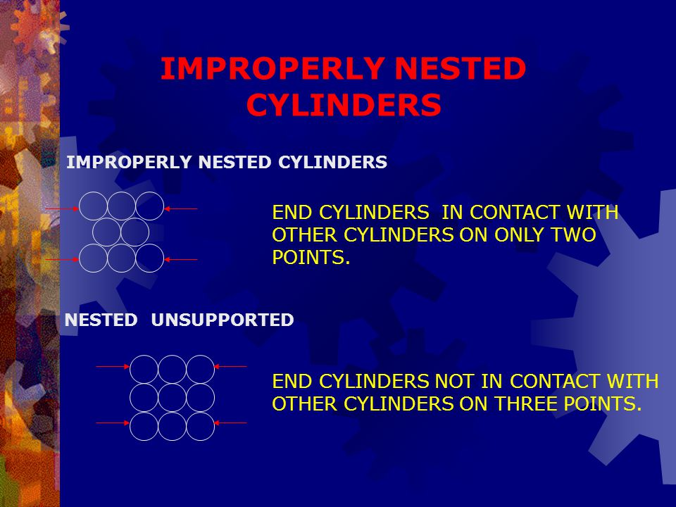 IMPROPERLY NESTED CYLINDERS