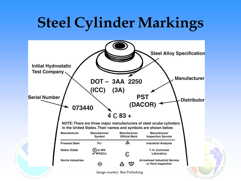 Steel Cylinder Markings