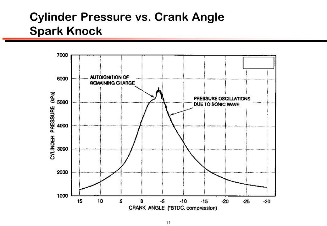 Cylinder Pressure vs. Crank Angle Spark Knock